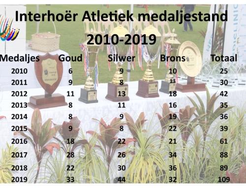 Interhoër medaljestand